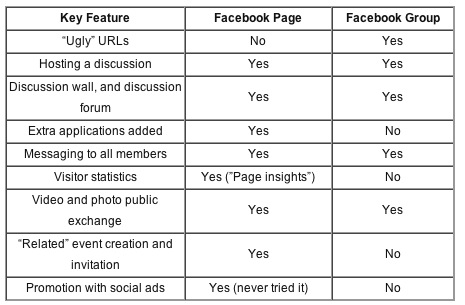 facebook-pages-vs-groups.jpg