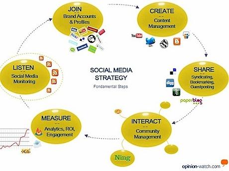 cartographie-strategie-medias-sociaux.jpg