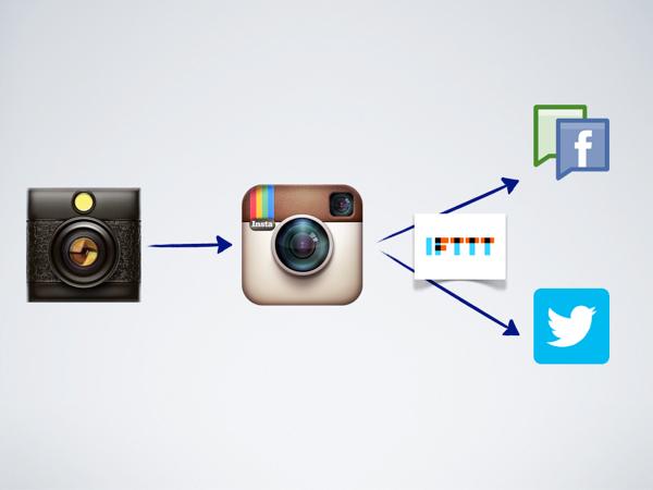 Publier instagram 001