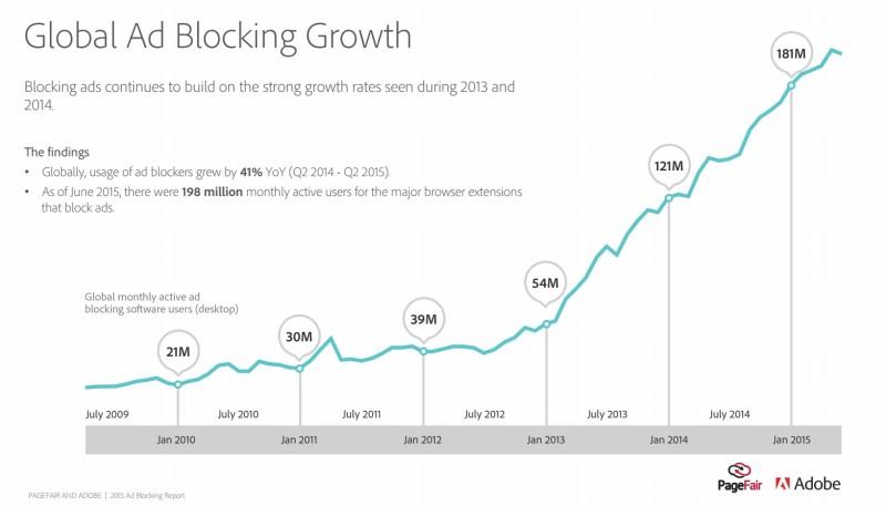 Adblocking-growth-across-the-globe-e1439206131130